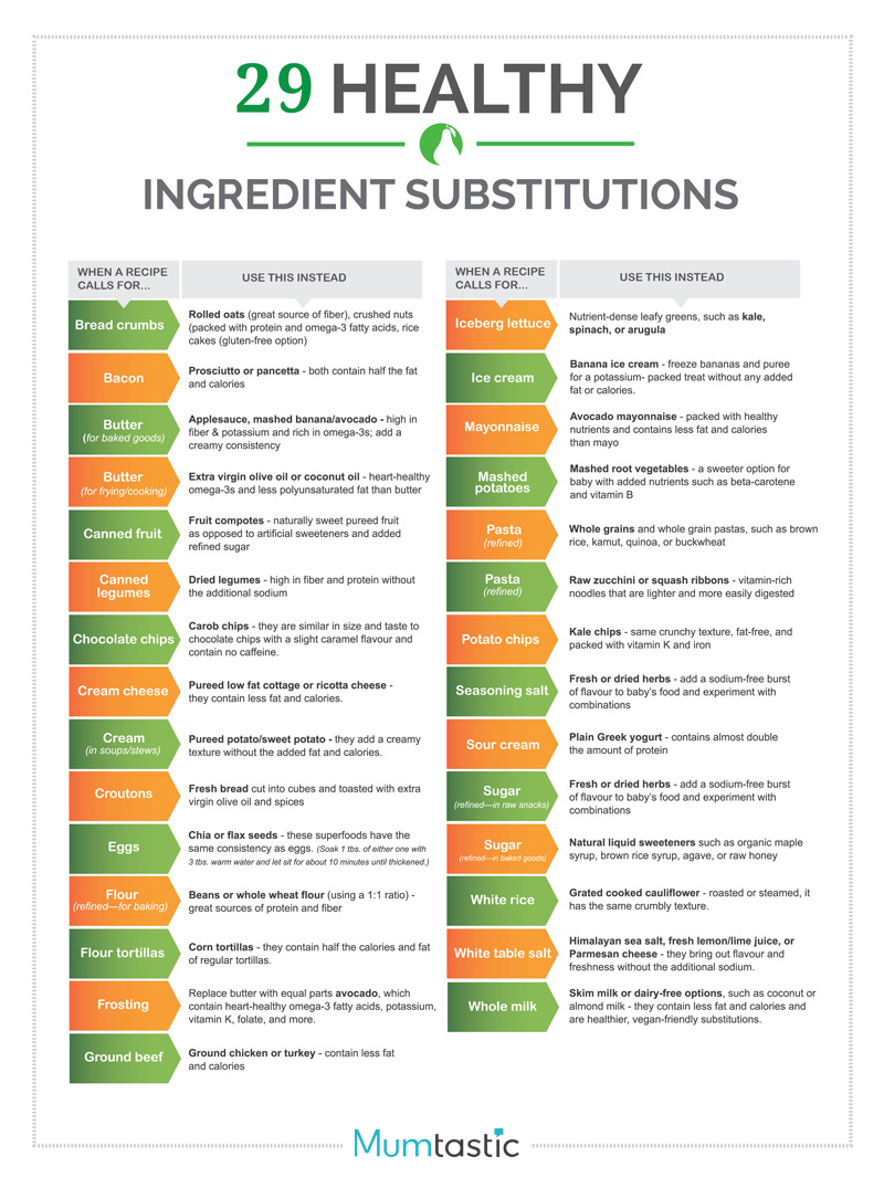 Healthy Ingredient Substitutions Infographic